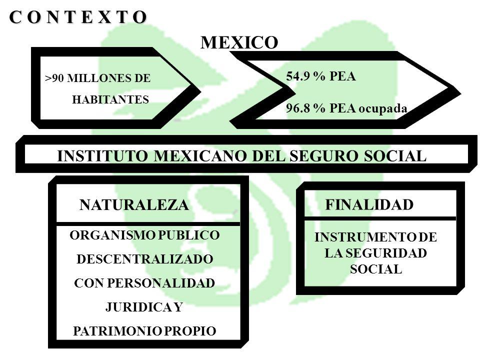 INSTITUTO MEXICANO DEL SEGURO SOCIAL >90 MILLONES DE HABITANTES C O N T E X T O 54.9 % PEA 96.8 % PEA ocupada MEXICO NATURALEZA ORGANISMO PUBLICO DESC