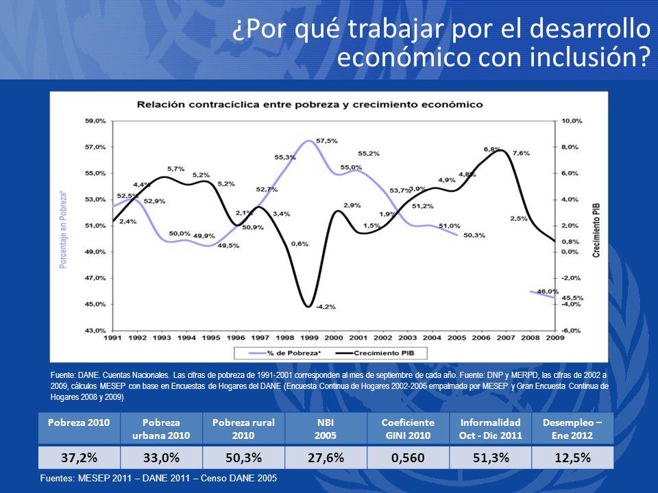 ¿Por qué trabajar por el desarrollo económico con inclusión? Fuente: DANE. Cuentas Nacionales. Las cifras de pobreza de 1991-2001 corresponden al mes