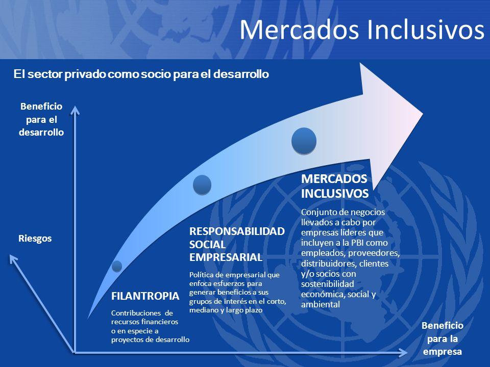Beneficio para el desarrollo Beneficio para la empresa Riesgos FILANTROPIA Contribuciones de recursos financieros o en especie a proyectos de desarrol