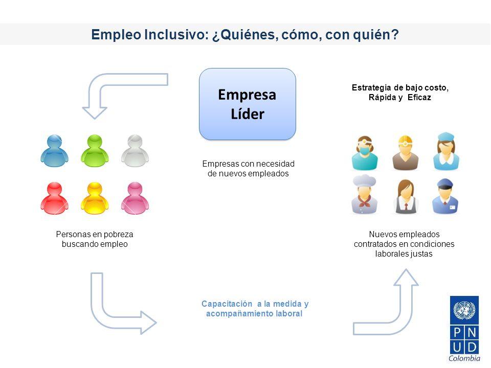 Empleo Inclusivo: ¿Quiénes, cómo, con quién? Personas en pobreza buscando empleo Nuevos empleados contratados en condiciones laborales justas Capacita