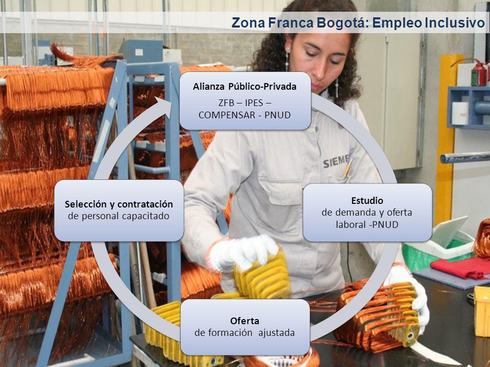 Alianza Público-Privada ZFB – IPES – COMPENSAR - PNUD Estudio de demanda y oferta laboral -PNUD Oferta de formación ajustada Selección y contratación