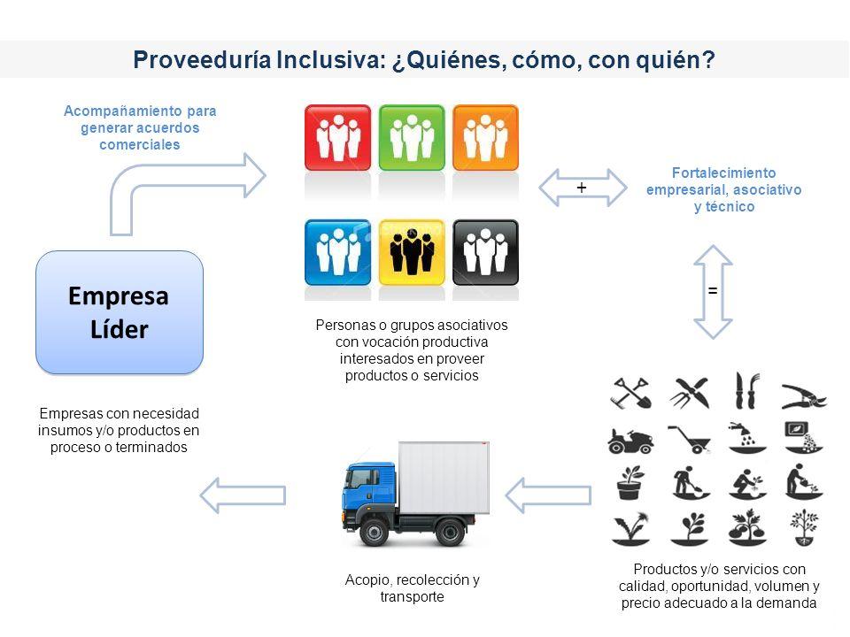 Proveeduría Inclusiva: ¿Quiénes, cómo, con quién? Productos y/o servicios con calidad, oportunidad, volumen y precio adecuado a la demanda Personas o