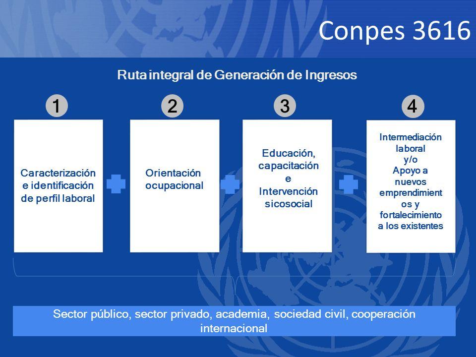 Orientación ocupacional Educación, capacitación e Intervención sicosocial Intermediación laboral y/o Apoyo a nuevos emprendimient os y fortalecimiento