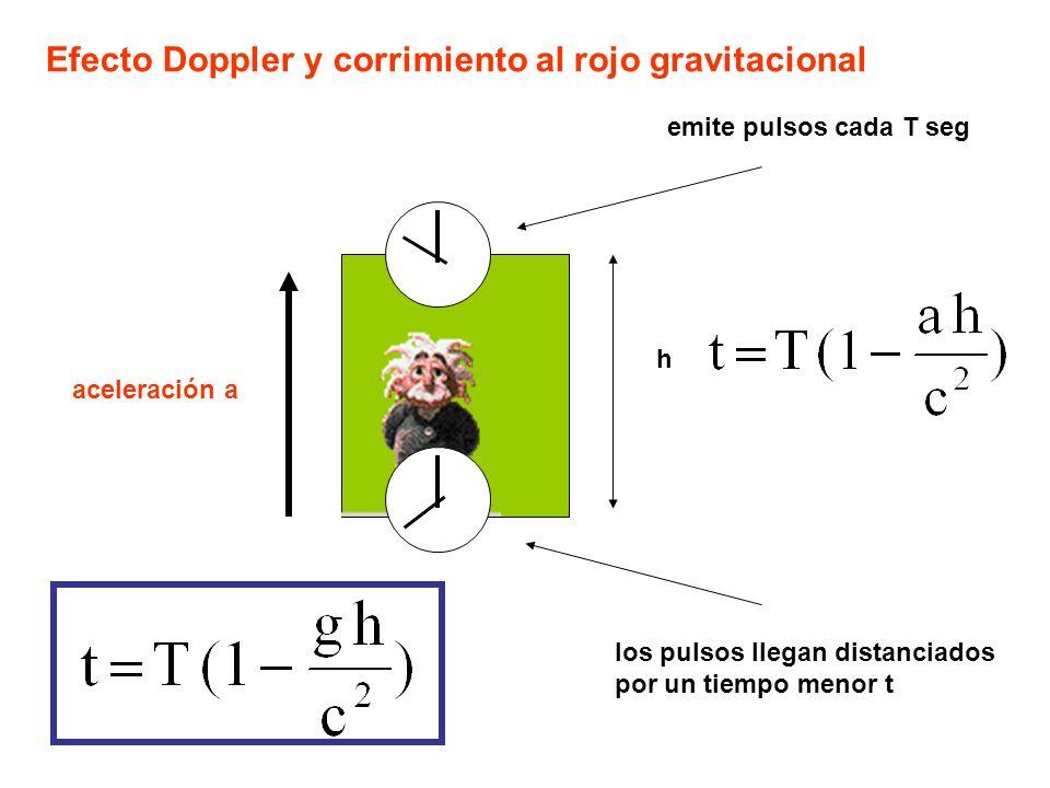 emite pulsos cada T seg aceleración a los pulsos llegan distanciados por un tiempo menor t h Efecto Doppler y corrimiento al rojo gravitacional