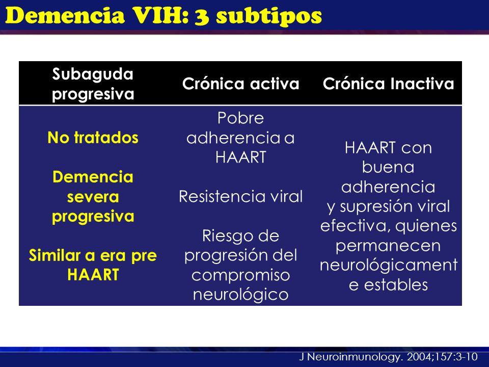 Demencia VIH: 3 subtipos Subaguda progresiva Crónica activaCrónica Inactiva No tratados Demencia severa progresiva Similar a era pre HAART Pobre adher