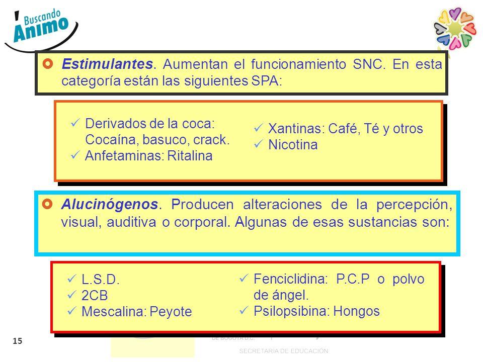 15 Estimulantes. Aumentan el funcionamiento SNC. En esta categoría están las siguientes SPA: Derivados de la coca: Cocaína, basuco, crack. Anfetaminas