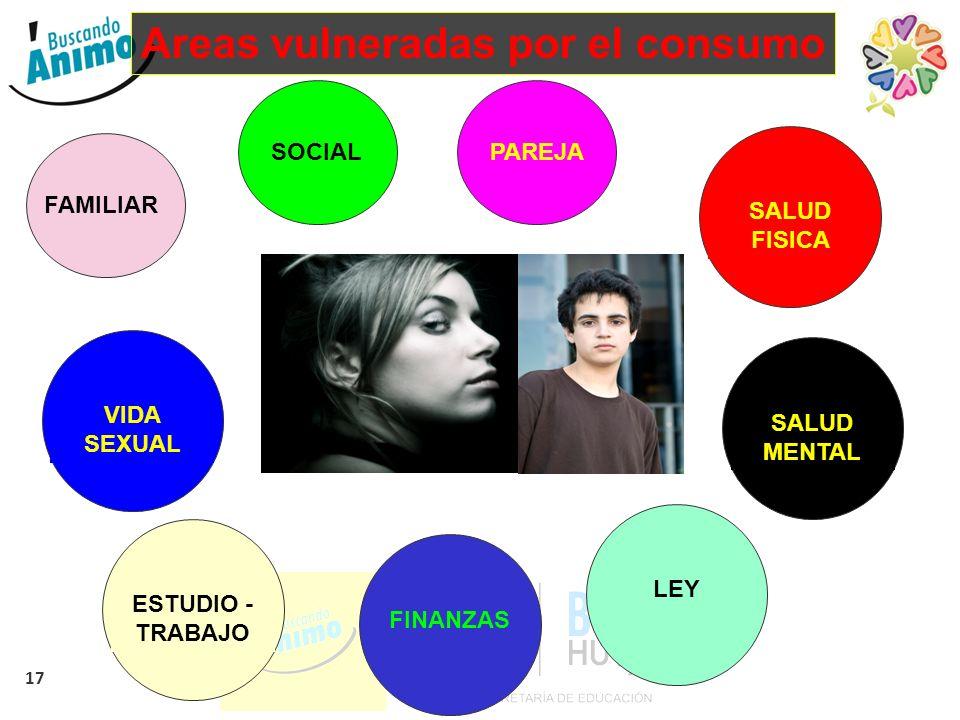 17 Areas vulneradas por el consumo FAMILIARSOCIALPAREJA VIDA SEXUAL SALUD FISICA SALUD MENTAL ESTUDIO - TRABAJO FINANZASLEY