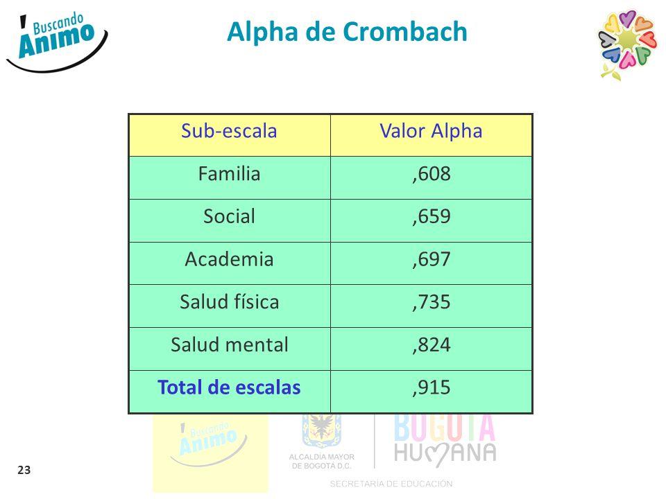 23 Alpha de Crombach Valor Alpha,915Total de escalas,824Salud mental,735Salud física,697Academia,659Social,608Familia Sub-escala