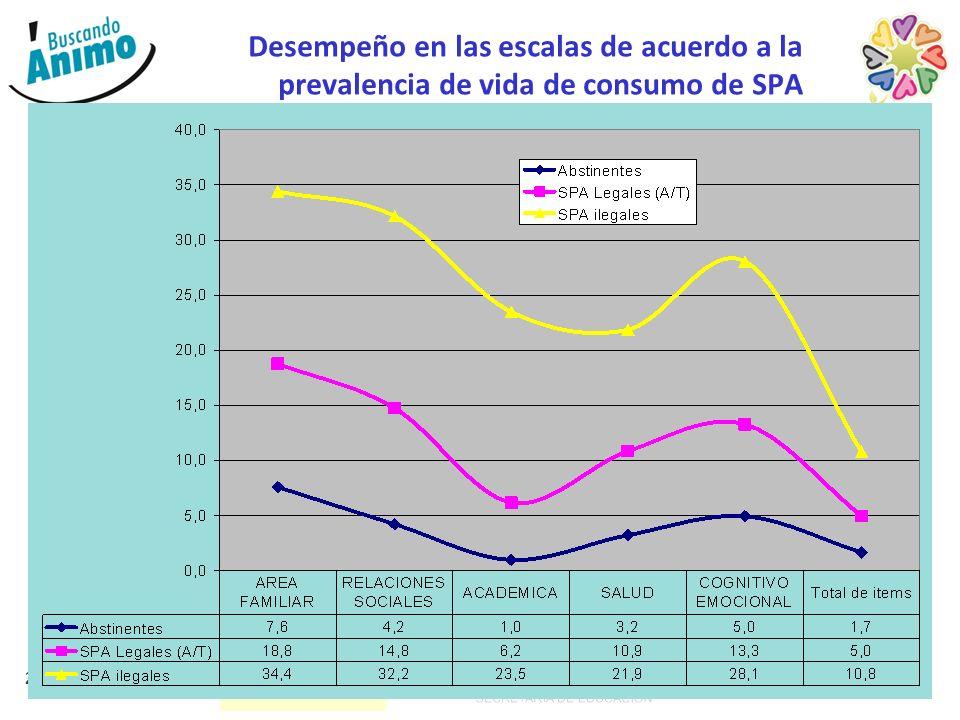 24 Desempeño en las escalas de acuerdo a la prevalencia de vida de consumo de SPA