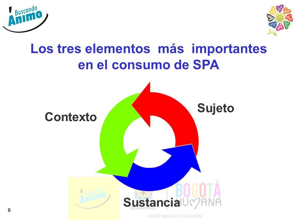 6 Los tres elementos más importantes en el consumo de SPA Sujeto Contexto Sustancia