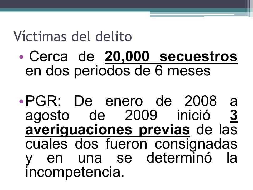 Víctimas del delito Cerca de 20,000 secuestros en dos periodos de 6 meses PGR: De enero de 2008 a agosto de 2009 inició 3 averiguaciones previas de la