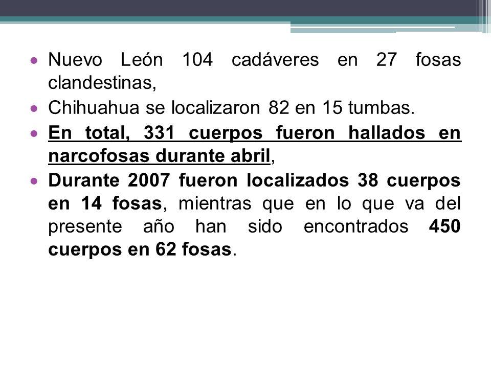 Nuevo León 104 cadáveres en 27 fosas clandestinas, Chihuahua se localizaron 82 en 15 tumbas. En total, 331 cuerpos fueron hallados en narcofosas duran