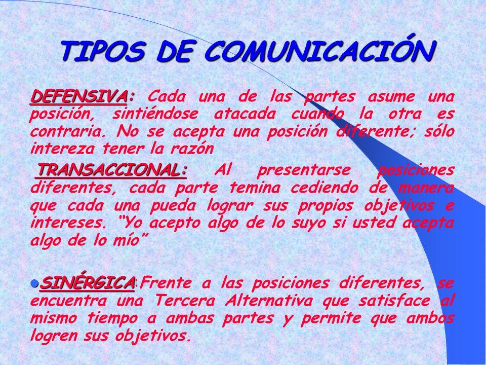 TIPOS DE COMUNICACIÓN DEFENSIVA: DEFENSIVA: Cada una de las partes asume una posición, sintiéndose atacada cuando la otra es contraria.
