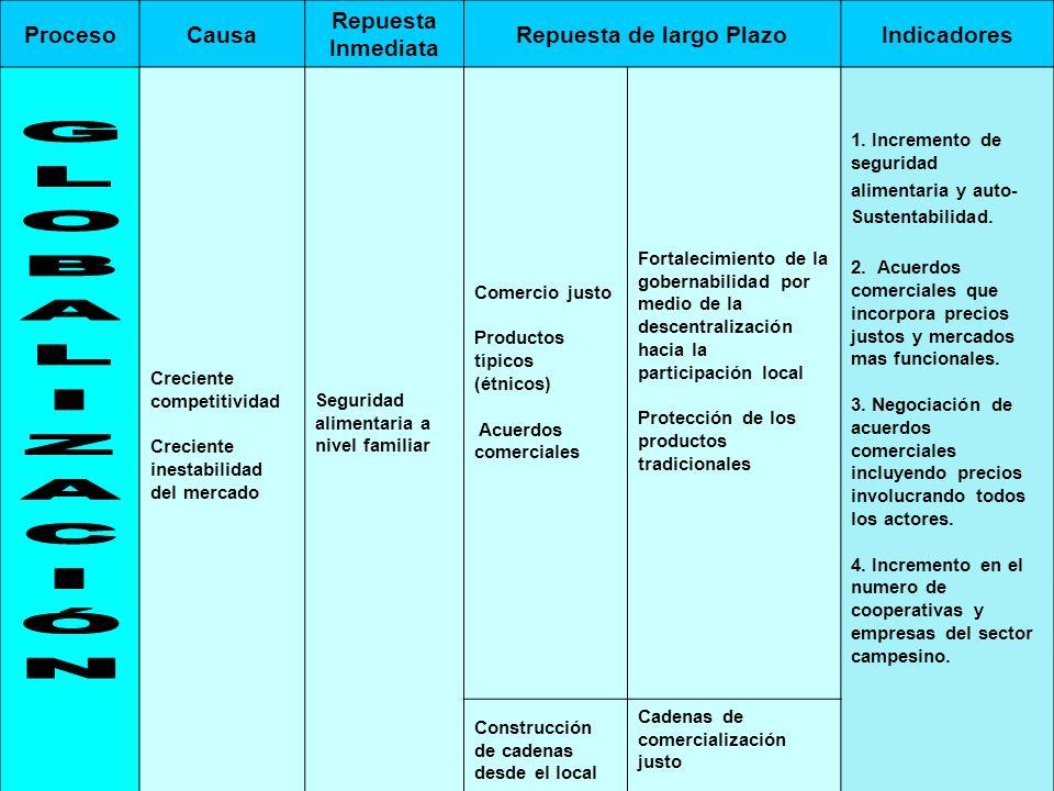 13 ProcesoCausa Repuesta Inmediata Repuesta de largo PlazoIndicadores Creciente competitividad Creciente inestabilidad del mercado Seguridad alimentar