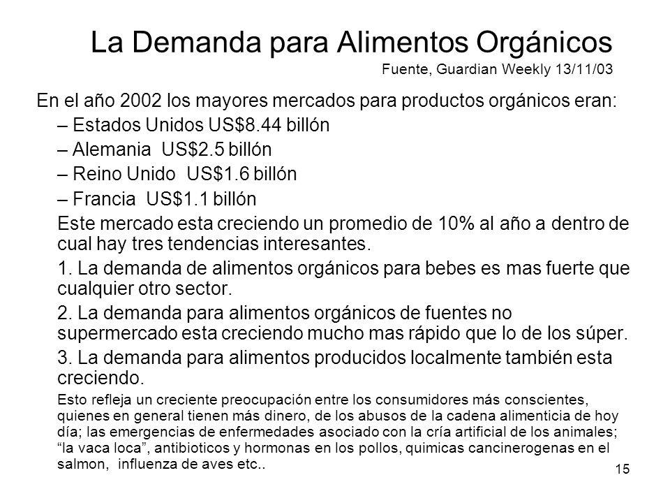 15 La Demanda para Alimentos Orgánicos Fuente, Guardian Weekly 13/11/03 En el año 2002 los mayores mercados para productos orgánicos eran: – Estados U