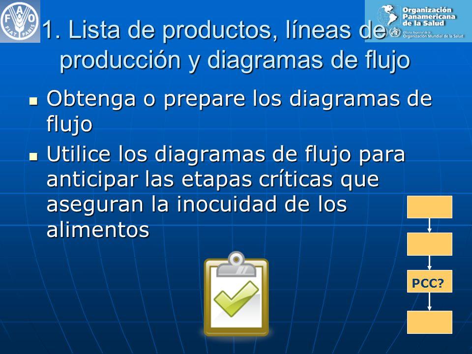 1. Lista de productos, líneas de producción y diagramas de flujo Obtenga o prepare los diagramas de flujo Obtenga o prepare los diagramas de flujo Uti