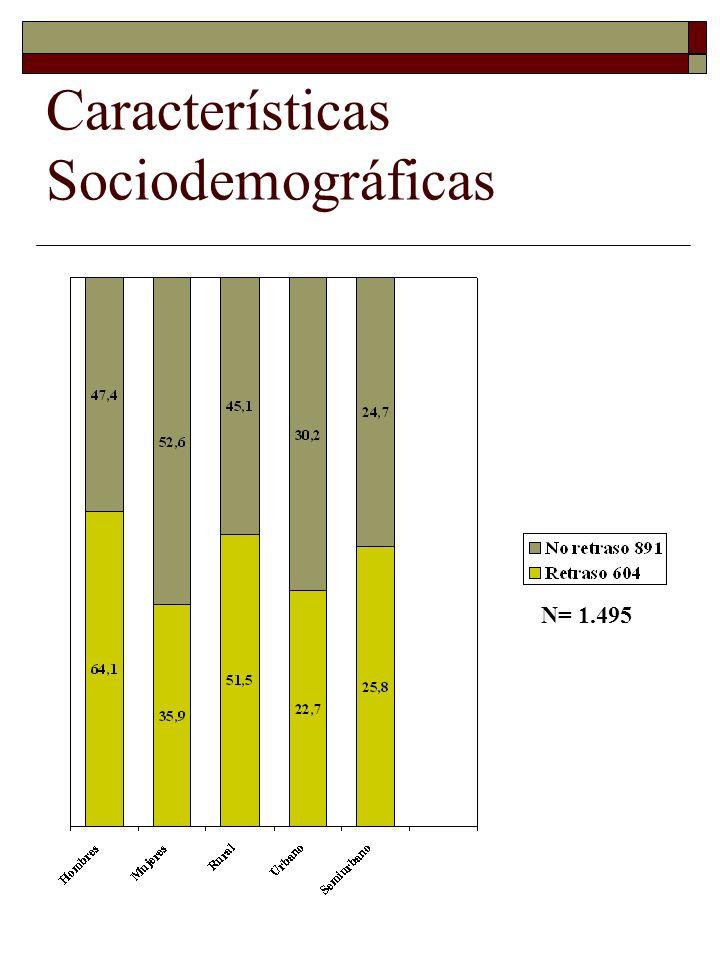 Características Sociodemográficas N= 1.495