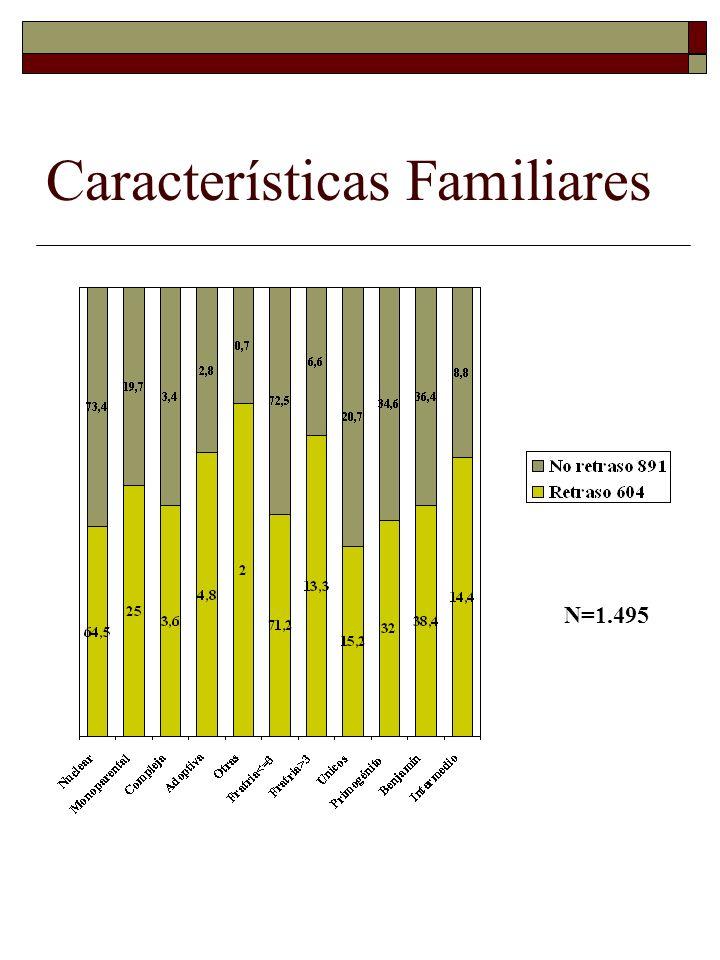 Características Familiares N=1.495