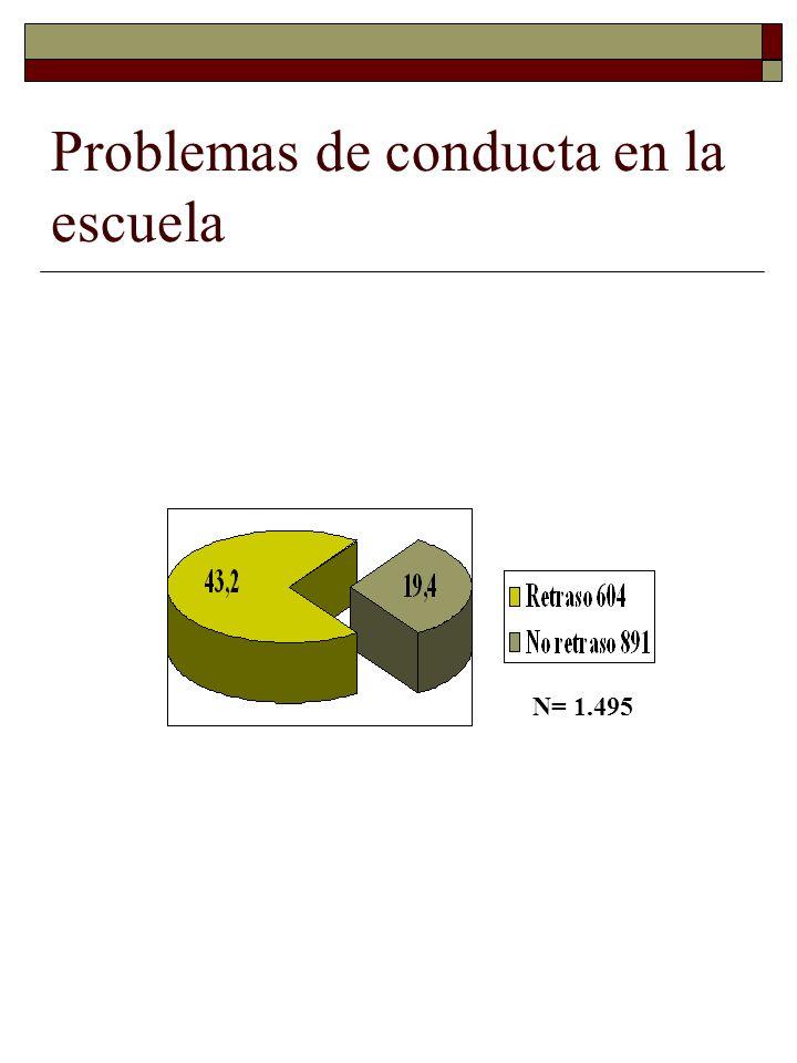 Problemas de conducta en la escuela N= 1.495