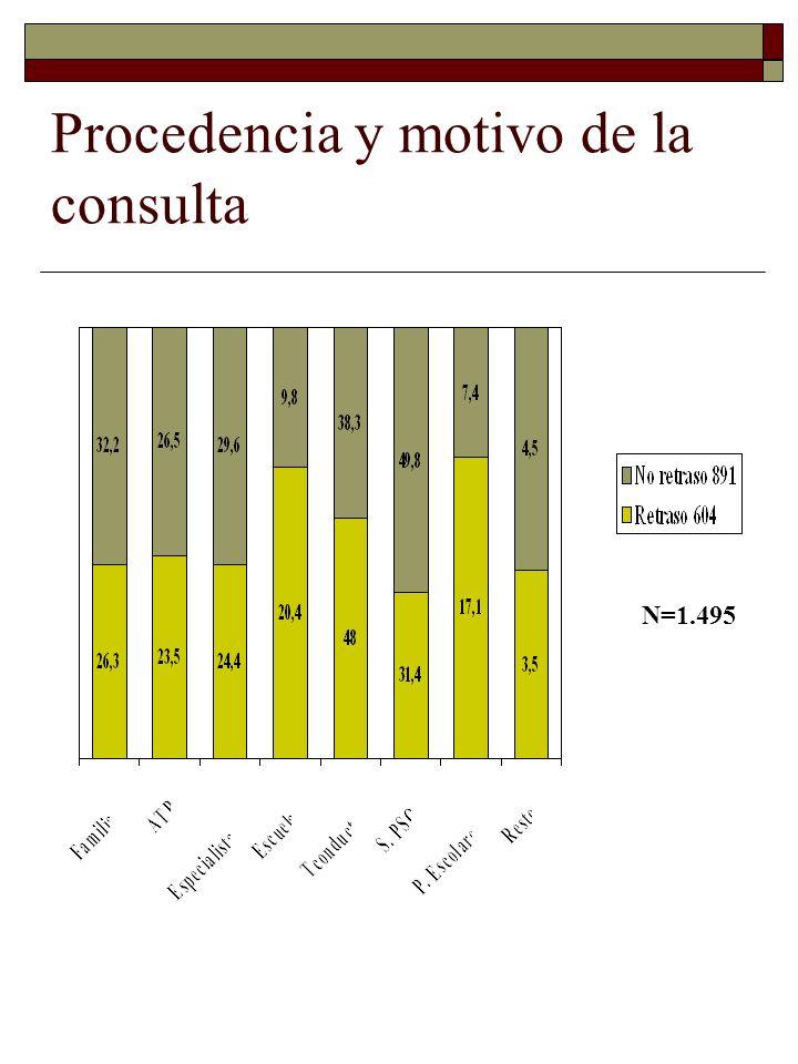 Procedencia y motivo de la consulta N=1.495