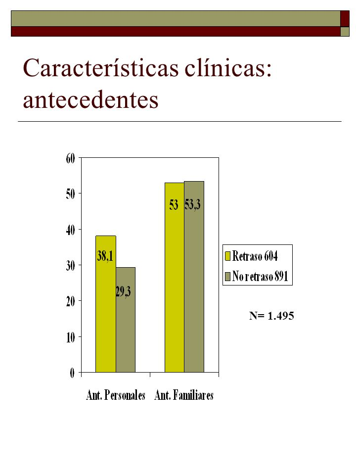 Características clínicas: antecedentes N= 1.495