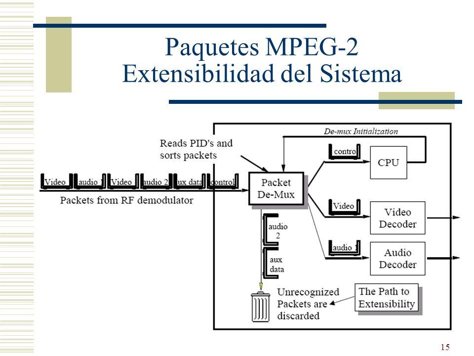 15 Paquetes MPEG-2 Extensibilidad del Sistema