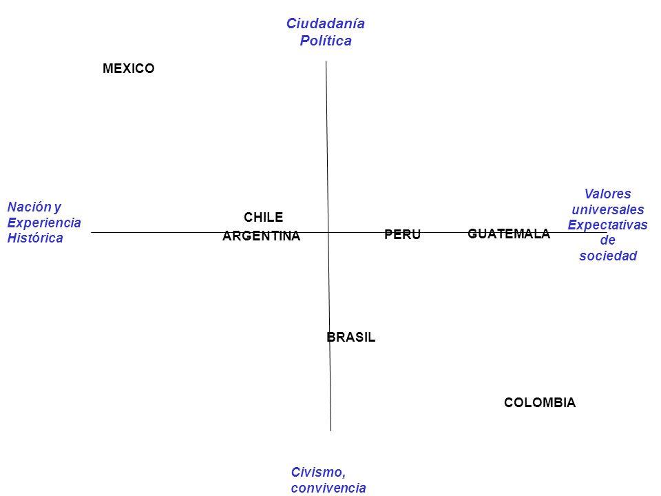 Ciudadanía Política ARGENTINA CHILE MEXICO Civismo, convivencia PERU GUATEMALA Valores universales Expectativas de sociedad BRASIL COLOMBIA Nación y Experiencia Histórica