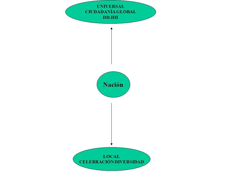 Nación UNIVERSAL CIUDADANÍA GLOBAL DD.HH LOCAL CELEBRACIÓN DIVERSIDAD