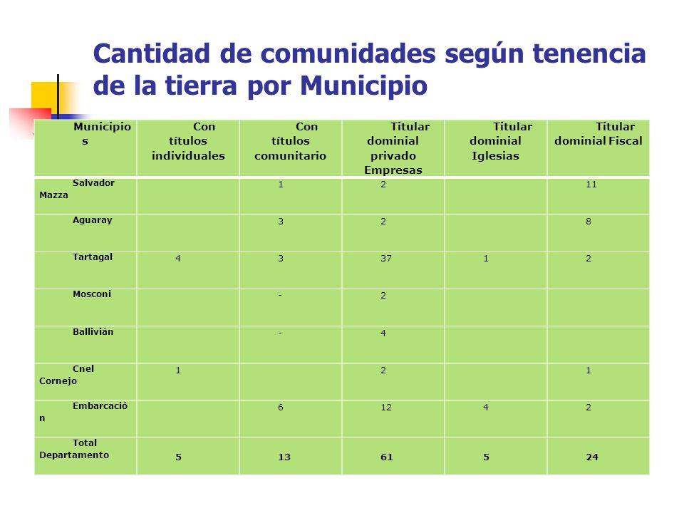 Cantidad de comunidades según tenencia de la tierra por Municipio Municipio s Con títulos individuales Con títulos comunitario Titular dominial privad