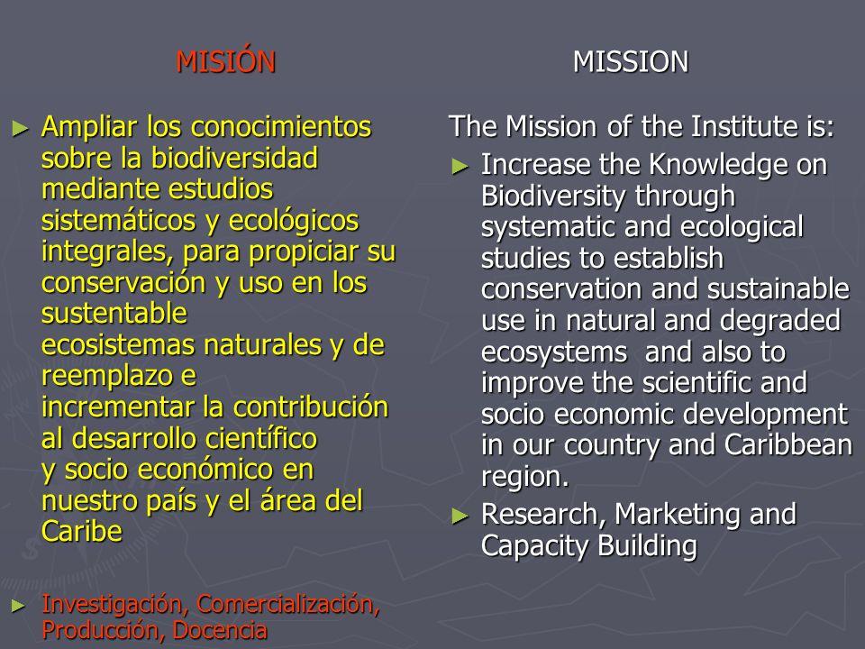 Ampliar los conocimientos sobre la biodiversidad mediante estudios sistemáticos y ecológicos integrales, para propiciar su conservación y uso en los sustentable ecosistemas naturales y de reemplazo e incrementar la contribución al desarrollo científico y socio económico en nuestro país y el área del Caribe Ampliar los conocimientos sobre la biodiversidad mediante estudios sistemáticos y ecológicos integrales, para propiciar su conservación y uso en los sustentable ecosistemas naturales y de reemplazo e incrementar la contribución al desarrollo científico y socio económico en nuestro país y el área del Caribe Investigación, Comercialización, Producción, Docencia Investigación, Comercialización, Producción, Docencia The Mission of the Institute is: Increase the Knowledge on Biodiversity through systematic and ecological studies to establish conservation and sustainable use in natural and degraded ecosystems and also to improve the scientific and socio economic development in our country and Caribbean region.