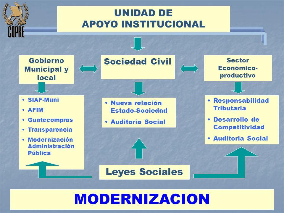 UNIDAD DE APOYO INSTITUCIONAL MODERNIZACION SIAF-Muni AFIM Guatecompras Transparencia Modernización Administración Pública Nueva relación Estado-Socie