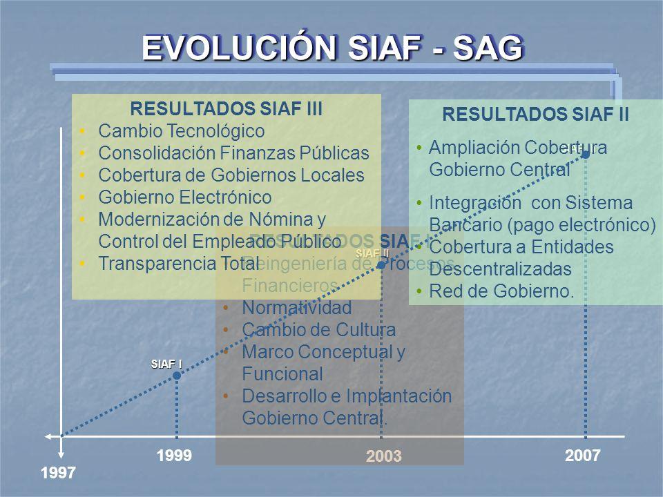 EVOLUCIÓN SIAF - SAG 1997 1999 2003 2007 SIAF I SIAF II SIAF III RESULTADOS SIAF I Reingeniería de Procesos Financieros Normatividad Cambio de Cultura