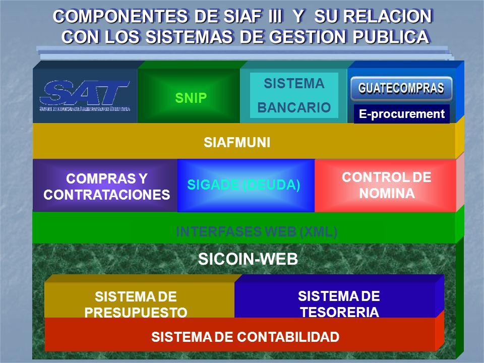 SICOIN-WEB COMPONENTES DE SIAF III Y SU RELACION CON LOS SISTEMAS DE GESTION PUBLICA SISTEMA DE CONTABILIDAD SISTEMA DE PRESUPUESTO SISTEMA DE TESORER