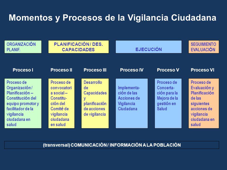 Momentos y Procesos de la Vigilancia Ciudadana ORGANIZACI Ó N PLANIF. PLANIFICACIÓN / DES. CAPACIDADESEJECUCIÓN SEGUIMIENTO EVALUACI Ó N Proceso IProc