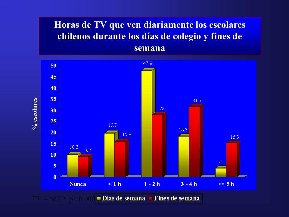 % escolares Horas de TV que ven diariamente los escolares chilenos durante los días de colegio y fines de semana 2 = 567,2 p< 0.000