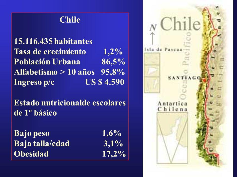 Chile 15.116.435 habitantes Tasa de crecimiento 1,2% Población Urbana 86,5% Alfabetismo > 10 años 95,8% Ingreso p/cUS $ 4.590 Estado nutricionalde esc