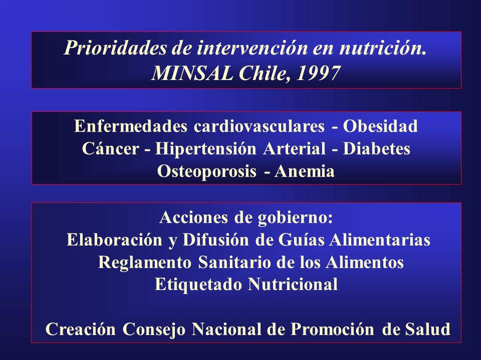 Prioridades de intervención en nutrición. MINSAL Chile, 1997 Enfermedades cardiovasculares - Obesidad Cáncer - Hipertensión Arterial - Diabetes Osteop