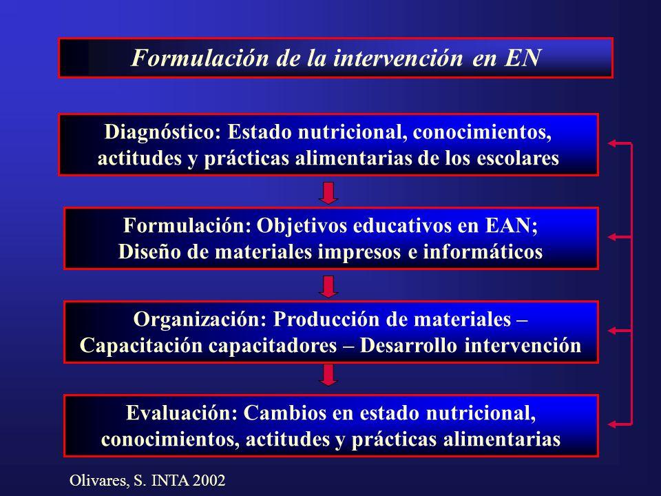 Formulación de la intervención en EN Diagnóstico: Estado nutricional, conocimientos, actitudes y prácticas alimentarias de los escolares Formulación: