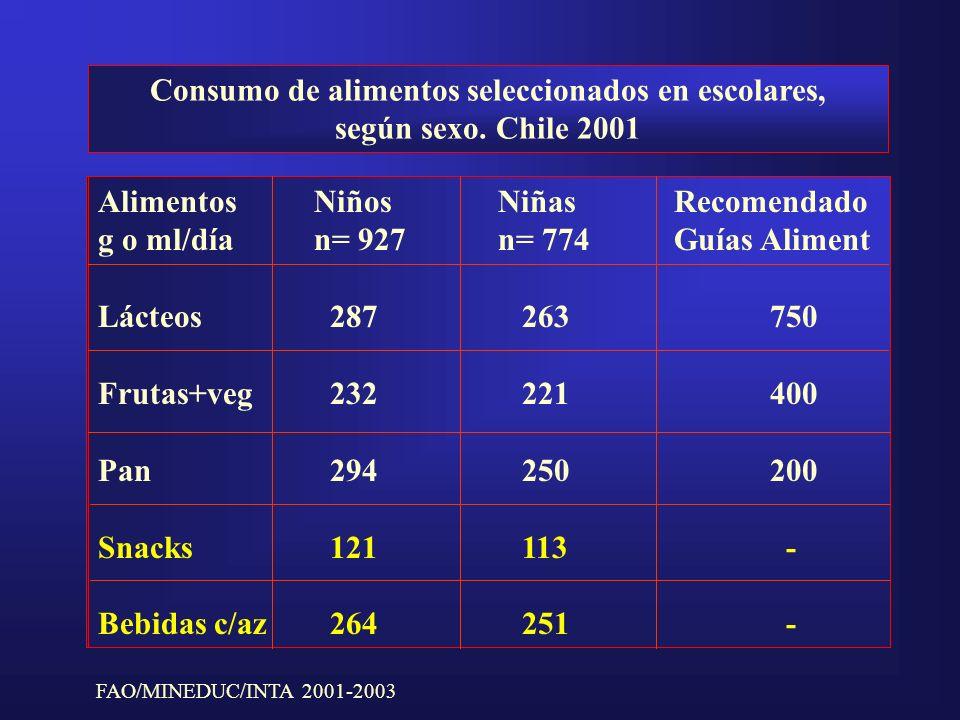 Consumo de alimentos seleccionados en escolares, según sexo. Chile 2001 Alimentos8 - 9 años11 - 11 años12 - 13 años g/díaHMHMHM Lácteos308299281242267