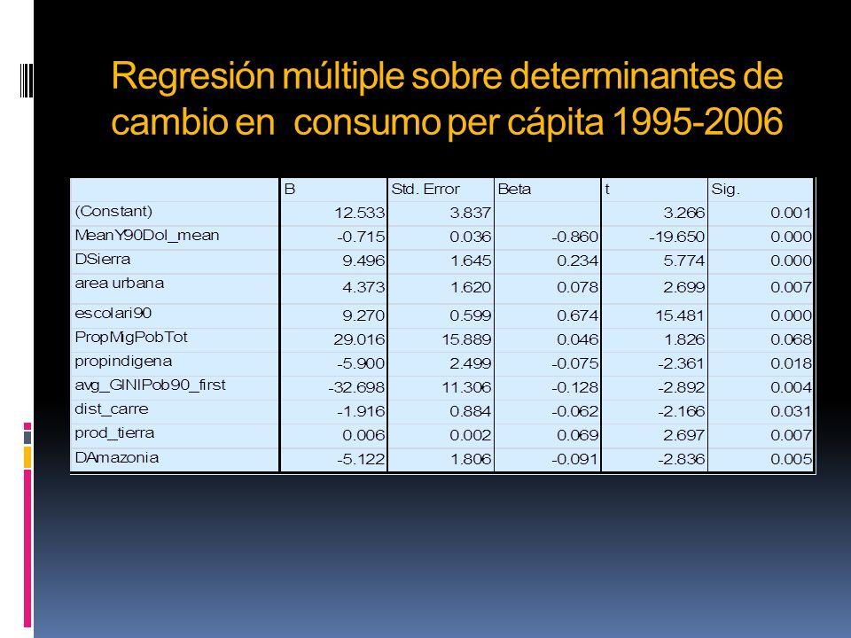 Regresión múltiple sobre determinantes de cambio en consumo per cápita 1995-2006