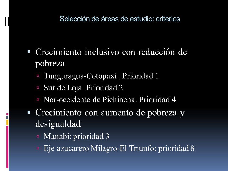 Selección de áreas de estudio: criterios Crecimiento inclusivo con reducción de pobreza Tunguragua-Cotopaxi. Prioridad 1 Sur de Loja. Prioridad 2 Nor-
