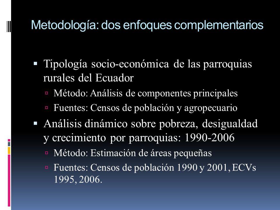 Metodología: dos enfoques complementarios Tipología socio-económica de las parroquias rurales del Ecuador Método: Análisis de componentes principales