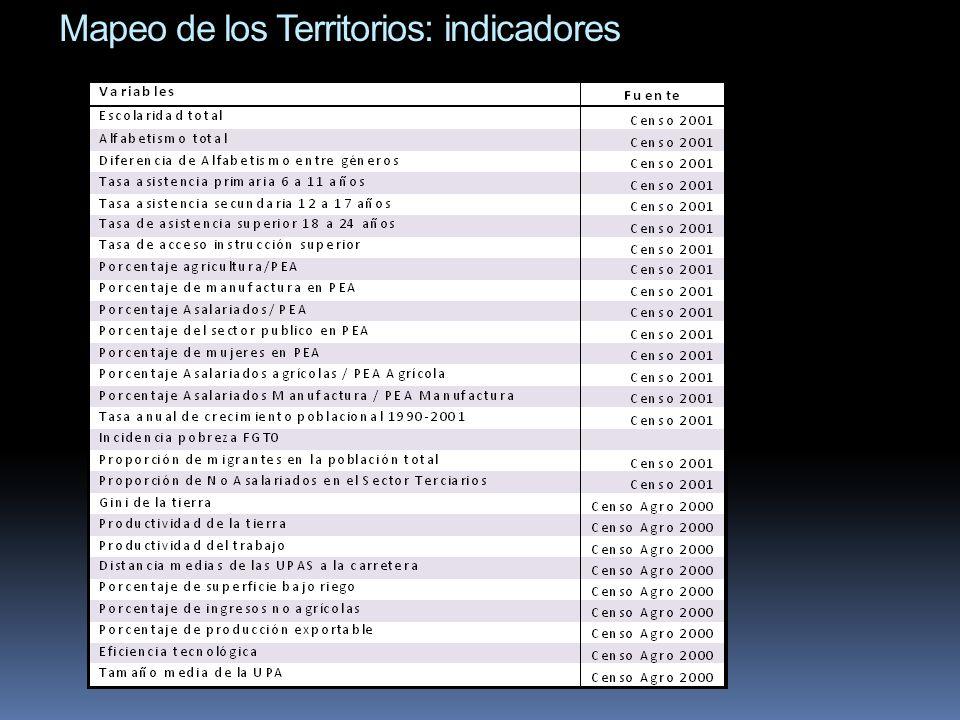 Mapeo de los Territorios: indicadores