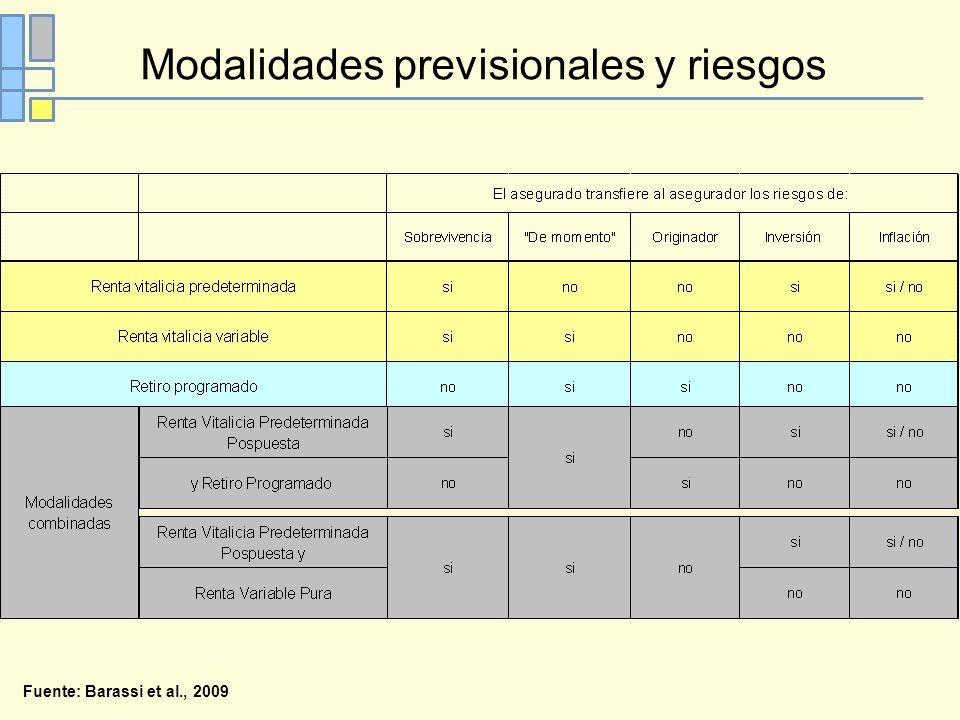 Modalidades previsionales y riesgos Fuente: Barassi et al., 2009