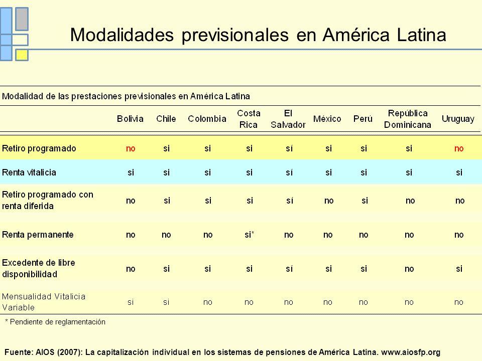 Modalidades previsionales en América Latina Fuente: AIOS (2007): La capitalización individual en los sistemas de pensiones de América Latina.