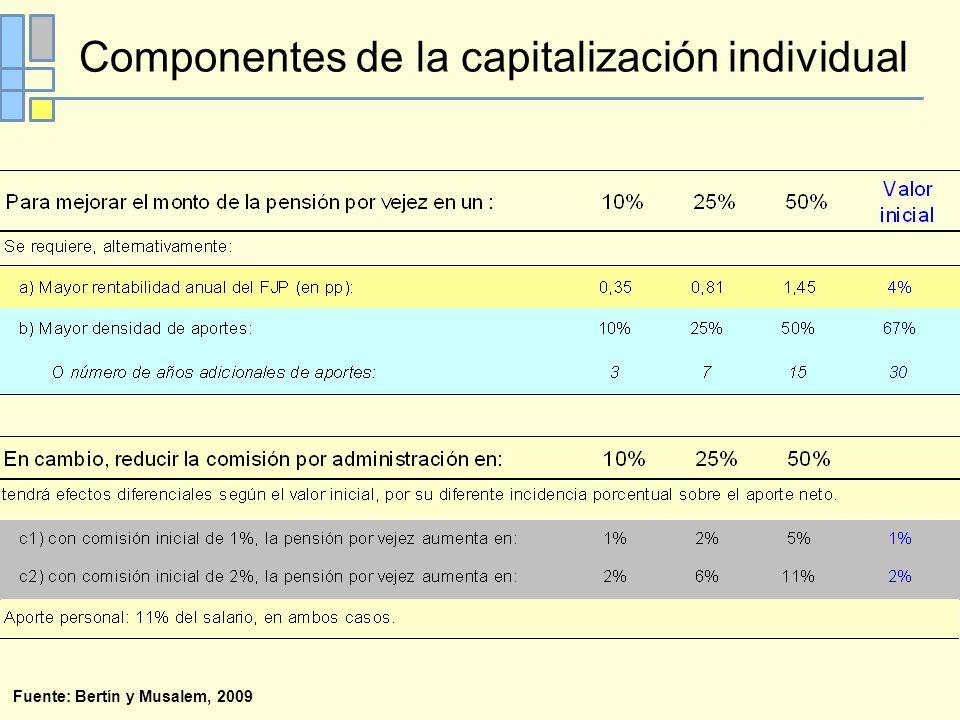 Fuente: Bertín y Musalem, 2009