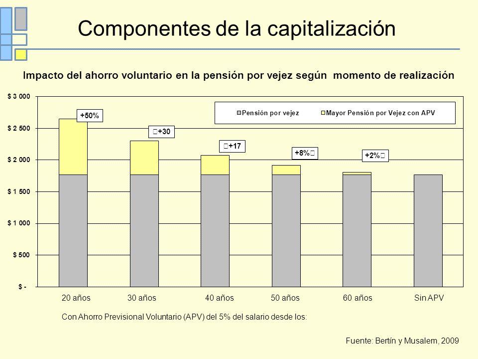 Componentes de la capitalización 20 años 30 años 40 años 50 años 60 años Sin APV Con Ahorro Previsional Voluntario (APV) del 5% del salario desde los: Fuente: Bertín y Musalem, 2009