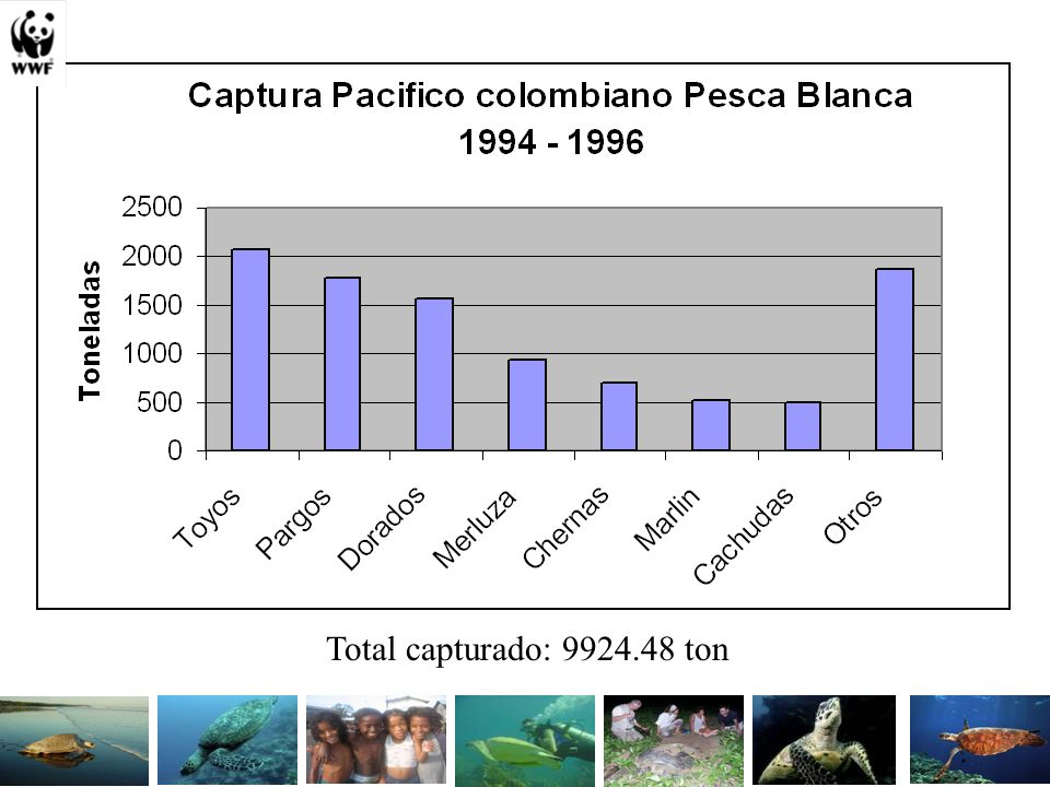 Total capturado: 9924.48 ton