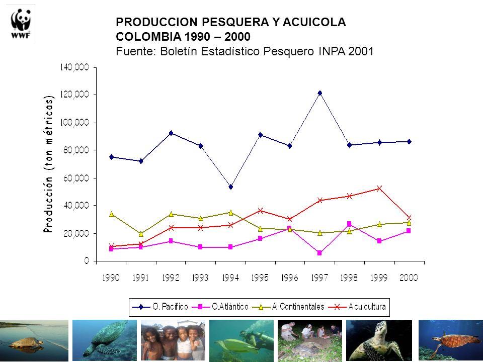 PRODUCCION PESQUERA Y ACUICOLA COLOMBIA 1990 – 2000 Fuente: Boletín Estadístico Pesquero INPA 2001
