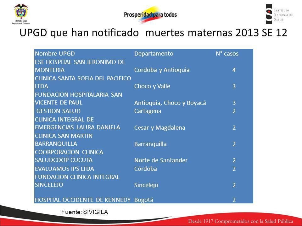 Nombre UPGDDepartamentoN° casos ESE HOSPITAL SAN JERONIMO DE MONTERIACordoba y Antioquia4 CLINICA SANTA SOFIA DEL PACIFICO LTDAChoco y Valle3 FUNDACIO